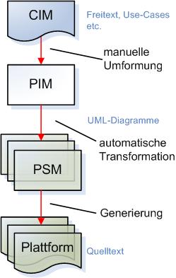 Transformation der Modelle bei der MDA