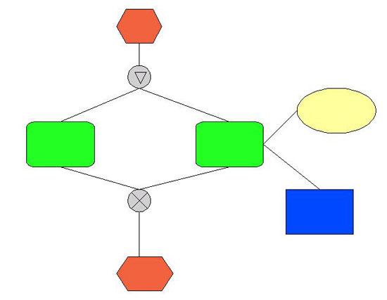 Ereignisgesteuerte Prozesskette mit OpenOffice Draw