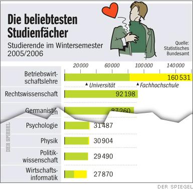 Studentenspiegel (Quelle: Spiegel.de)